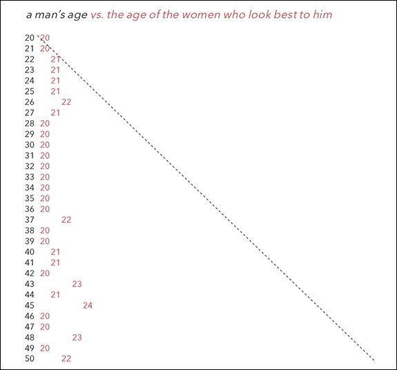 OKCupid, 데이트 사이트, 남성 선호 연령, 여성 선호 연령, 애인 나이, 남자친구 나이, 여자친구 나이, 결혼 적령기,