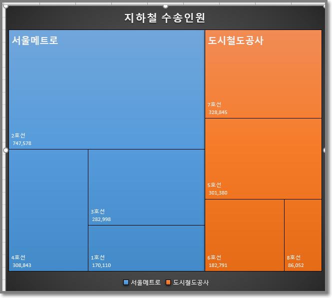 엑셀 트리맵 차트