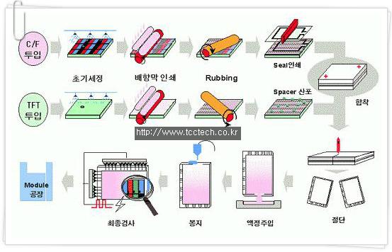 티씨씨가운영하는블로그 액정 제조 공정 유리기판공정 및 배향막 인쇄공정