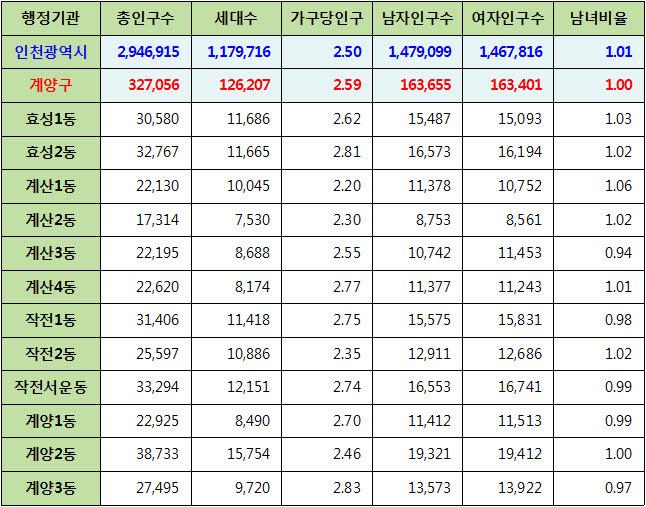 인천광역시 계양구 주민등록 인구통계 현황 (2017년 6월 기준)