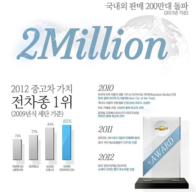 쉐보레 크루즈 국내외 판매 200만대 돌파 안내문