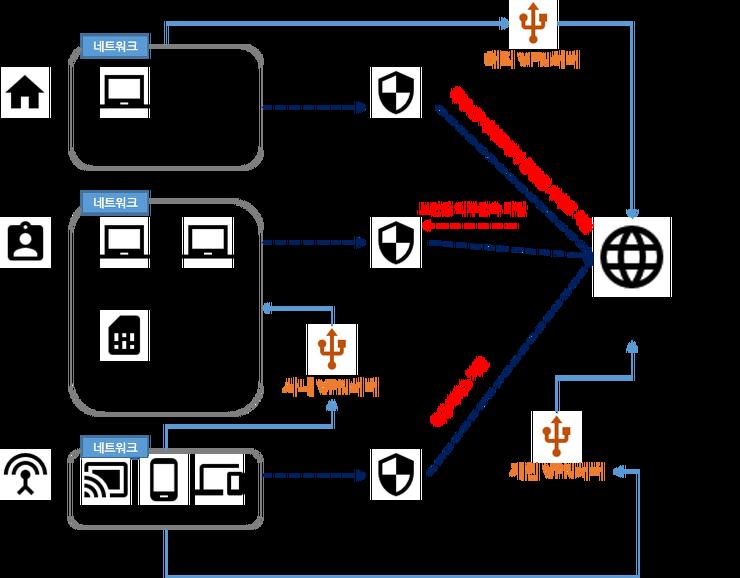 VPN 구성도