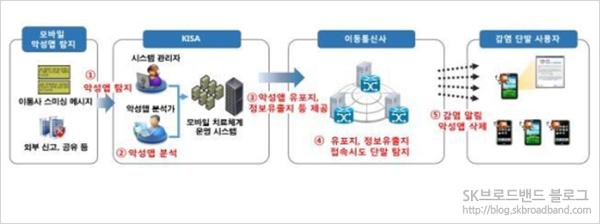 모바일 응급 사이버 치료 체계 개념도