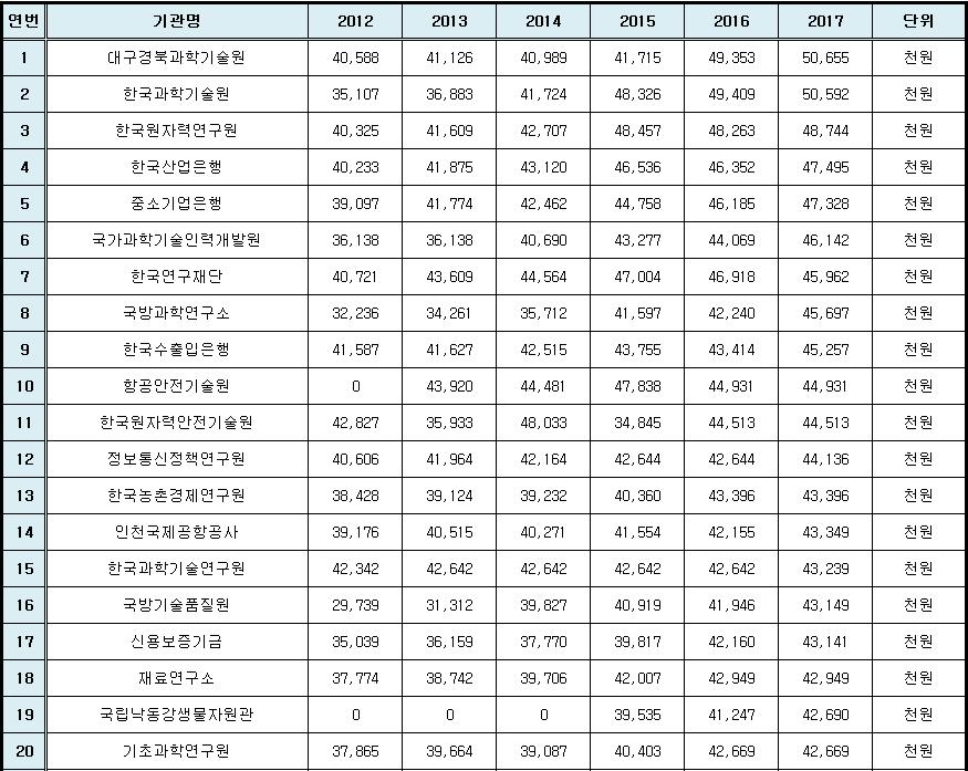 2017 신입사원 초임 1위 ~20위