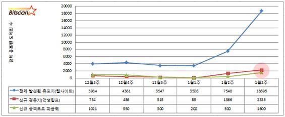 [빛스캔] 한국 인터넷 위협동향 2014.1월3주차