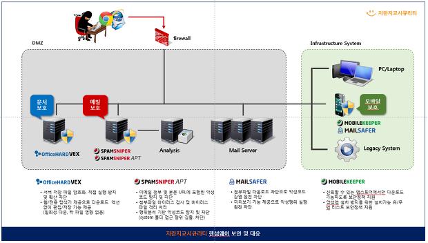 랜섬웨어 보안 및 대응