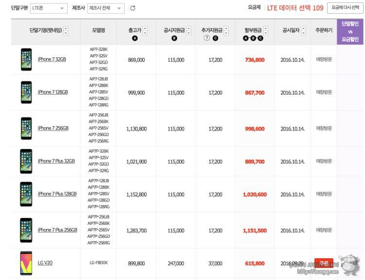 kt, 아이폰7, 공시지원금, 단말할인, 요금할인, 비교