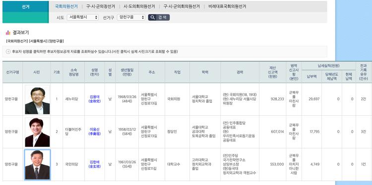 서울 양천을 선거구 후보3인의 부끄러운 공통점