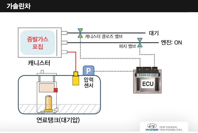 가솔린 연료탱크