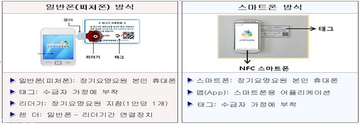 [RFID] 재가급여전자관리시스템 방식(일반폰, 스마트폰)