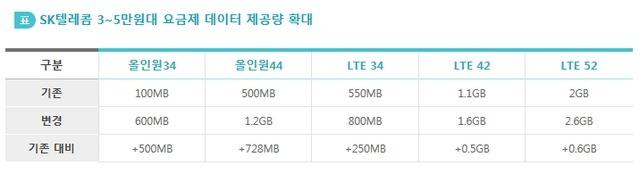 SKT 데이터 확대, 3-5만원 중저가 스마트폰 요금제 데이터 제공량 확대