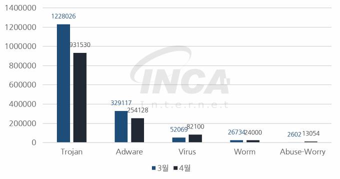[그림] 2017년 4월 악성코드 진단 수 전월 비교