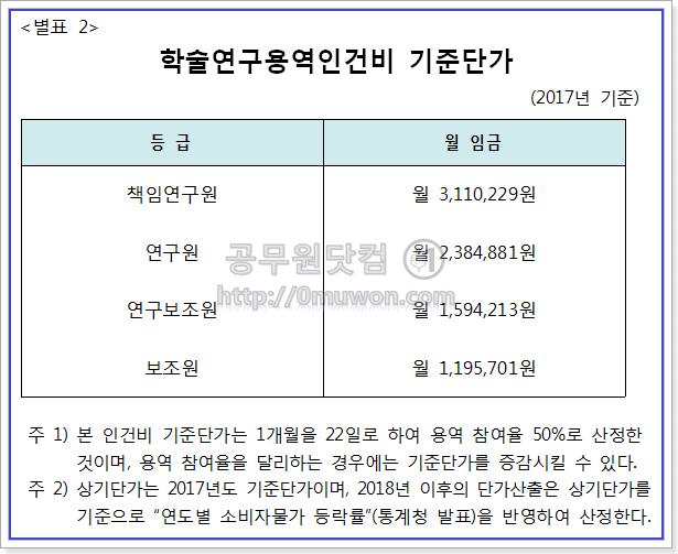 2017년 학술연구용역 인건비 기준단가