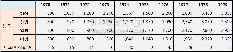 1970년대 병장, 상병, 일병, 이병 봉급표