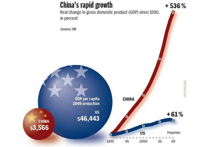 중국경제성장 chinese economic growth history