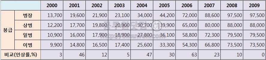 2000년대 병장, 상병, 일병, 이병 봉급표