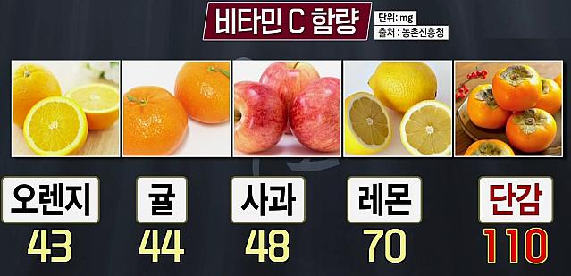 비타민C 함량