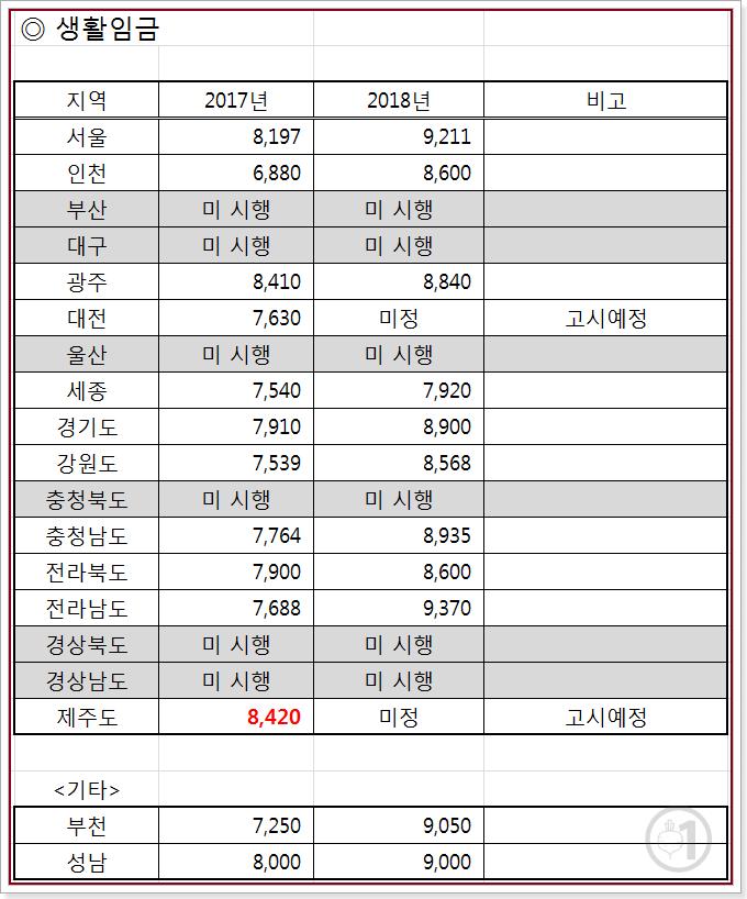 2017년도 2018년도 지자체별 생활임금