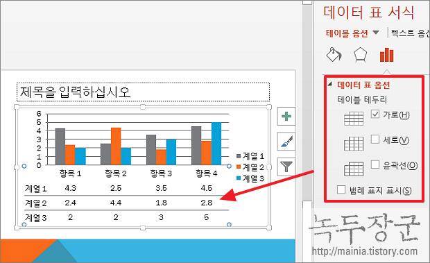 파워포인트 PowerPoint 그래프, 차트 데이터 표 삽입하는 방법