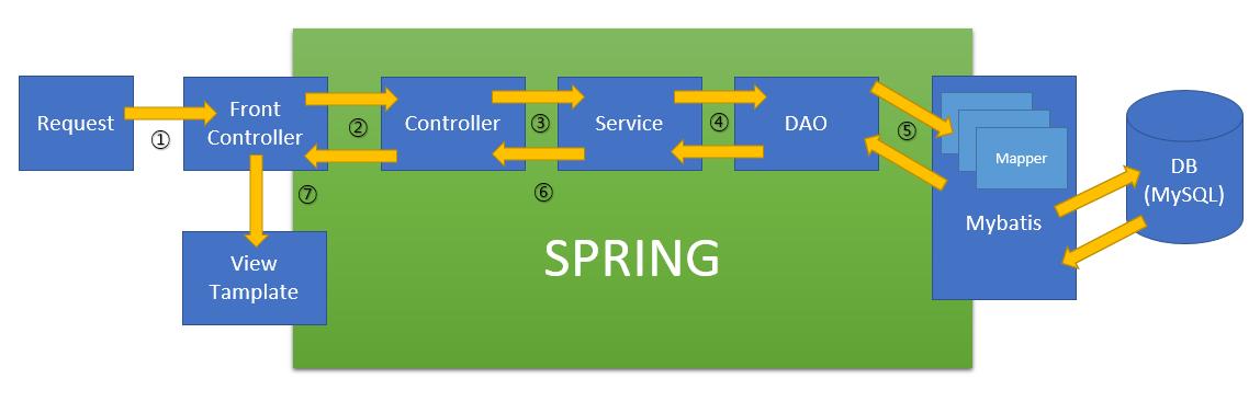spring_stream