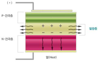 LED의 구동원리
