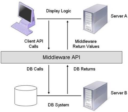 스마트그리드 미들웨어 GUI 애플리케이션