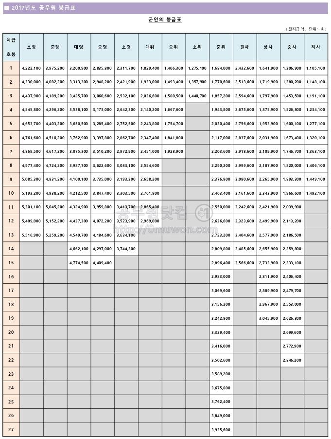 2017년도 군인 봉급표